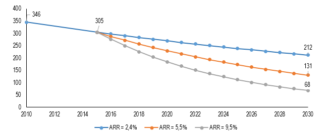 Grafik prediksi angka kematian ibu